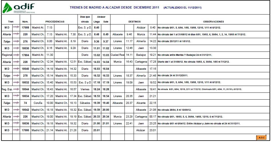 horario trenes desde alicante: