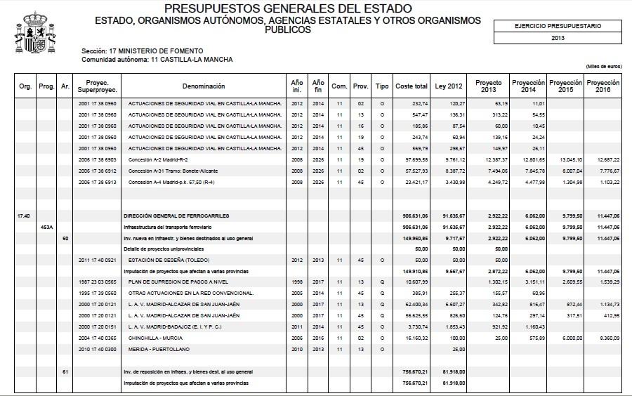 hoy se ha presentado el borrador de presupuestos generales del