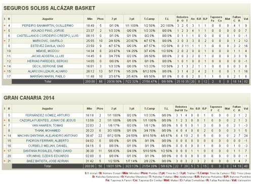 Estadísticas del partido Seguros Soliss Alcázar Basket - Gran Canaria 2014