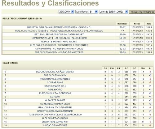 Resultados y clasificación de la jornada 8 a falta de los partidos de mañana domingo