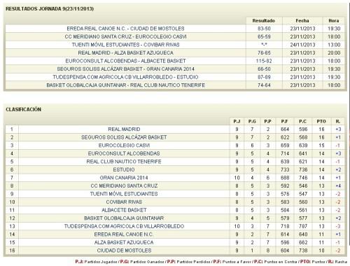 Resultados y clasificación de la jornada 9ª