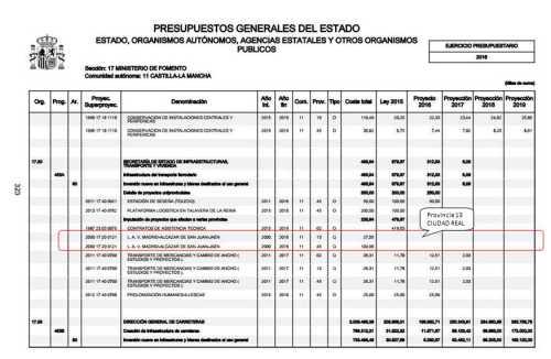 Sin consignación económica para las provincias de Ciudad Real y Toledo
