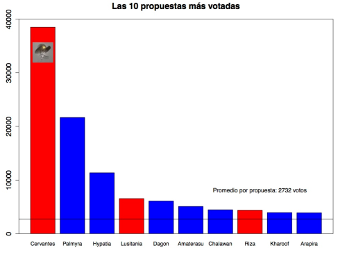 propuestas-mas-votadas