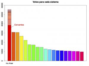 votos-para-cada-sistema-300x223